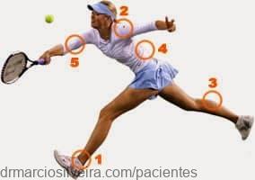 lesões no tênis