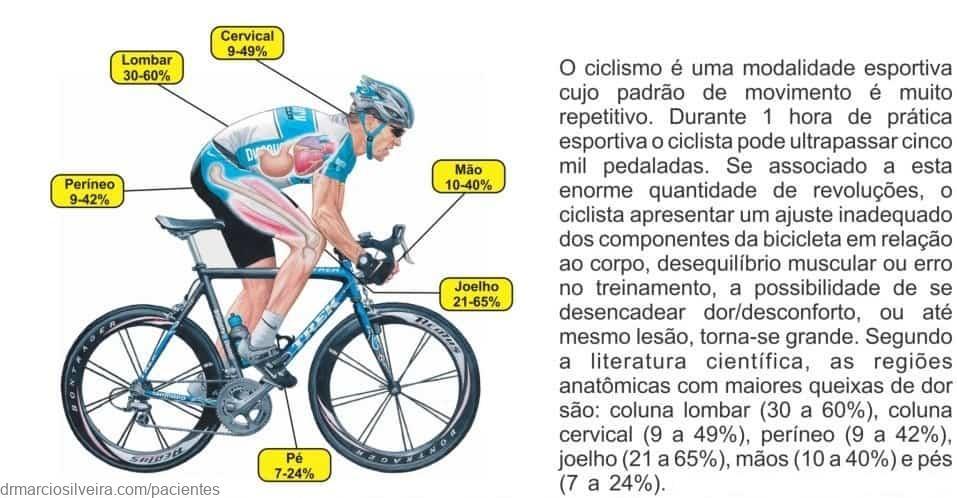 posição na bicicleta